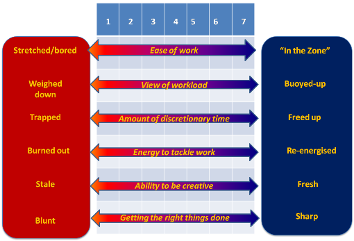 Work motivation using the optimum performance graph