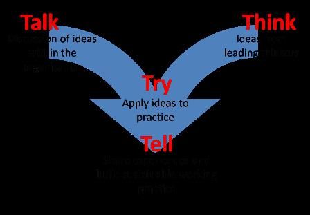 leadership exercises t break model