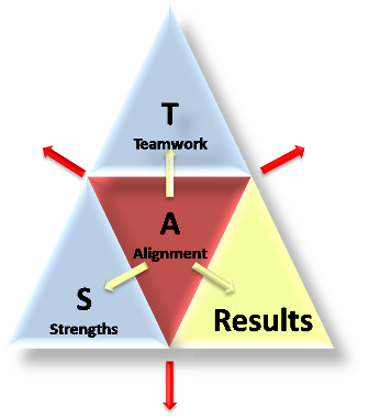Teamwork defined by strengths