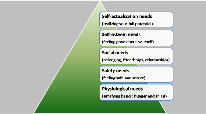 Maslow Motivation Theory